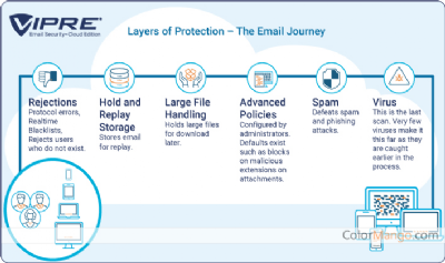 VIPRE Email Security - Cloud Edition Shopping & Trial Screenshot